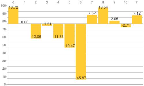 NY金・プラチナ・銀と原油、為替、主要株価指数の騰落率比較チャート:2014年の年間騰落率